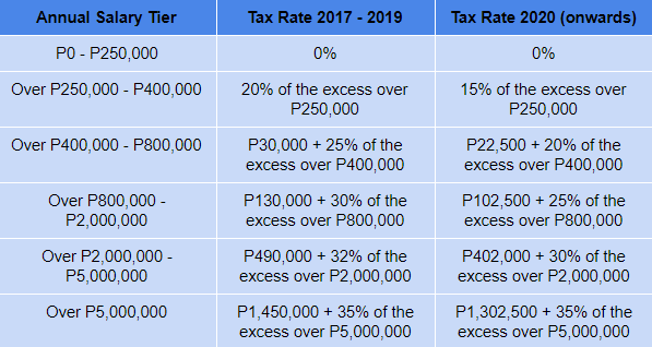 New Philippine Tax Reform Salary Tier