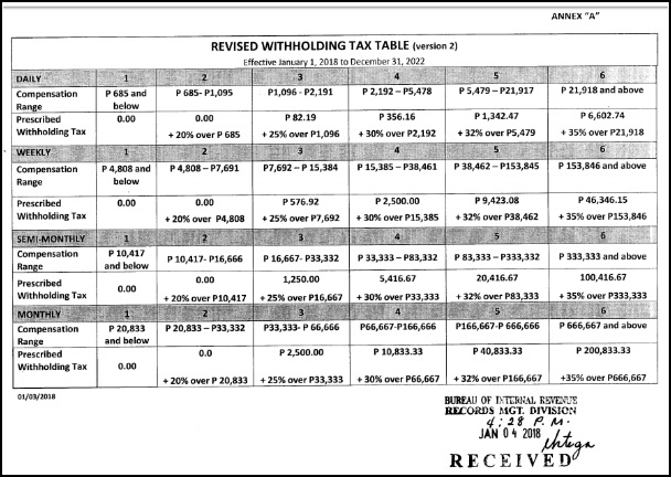how to use withholding tax table